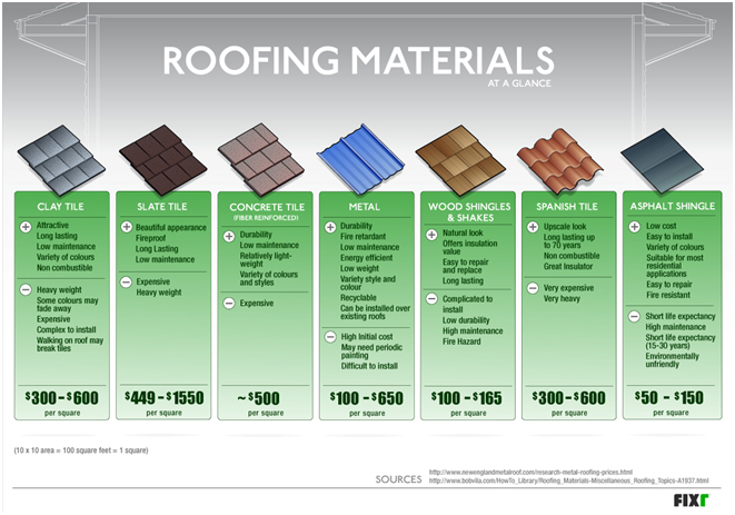 roofing pricing & stone