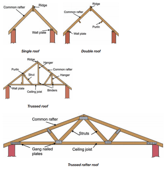 What Type Of Roof Structure Do I Have Best Image Voixmag Com