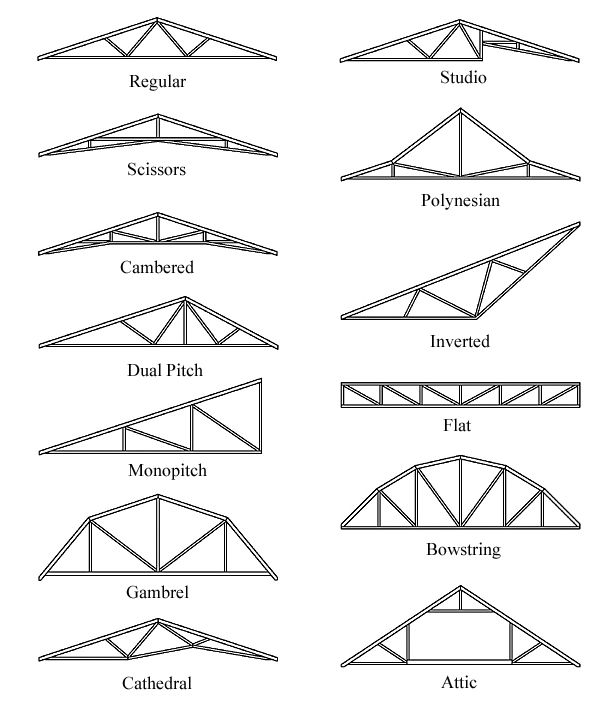 Roof Truss Designs on clerestory roof framing details