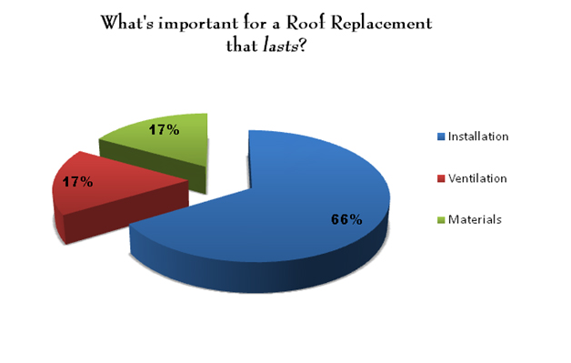 how to determine how often a roof needs to be replaced